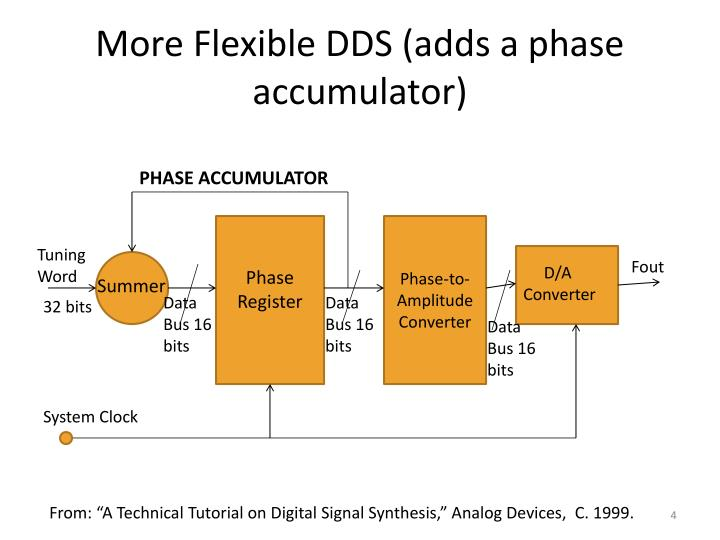 More Flexible DDS (adds a phase accumulator)