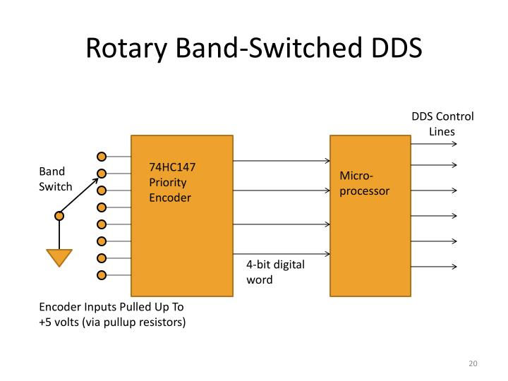 Rotary Band-Switched DDS