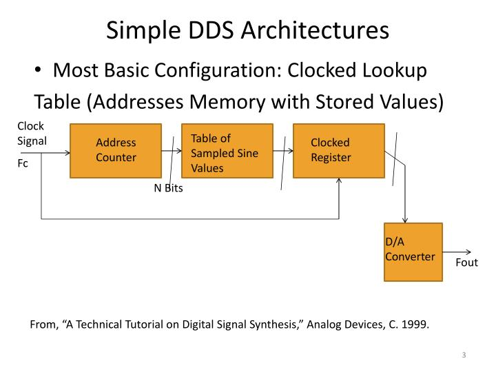 Simple DDS Architectures