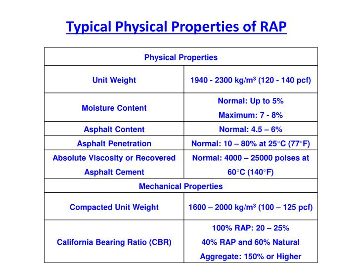 Typical Physical Properties of RAP