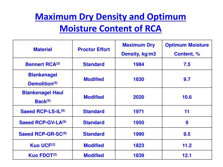Maximum Dry Density and Optimum Moisture Content of RCA