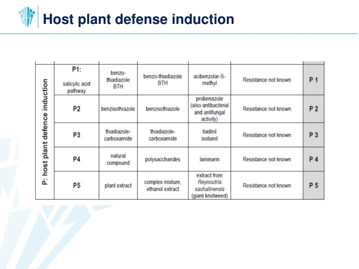 Host plant defense induction