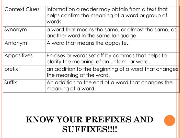 KNOW YOUR PREFIXES AND SUFFIXES!!!!