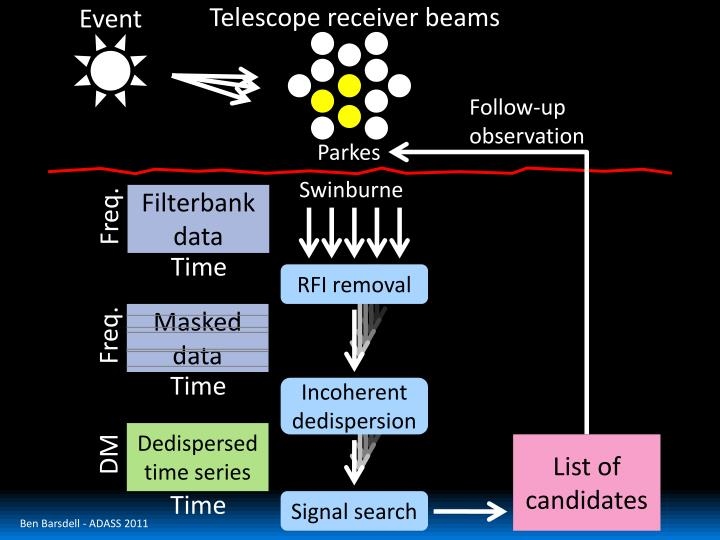 Telescope receiver beams
