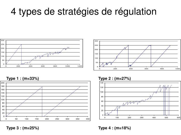 4 types de stratégies de régulation