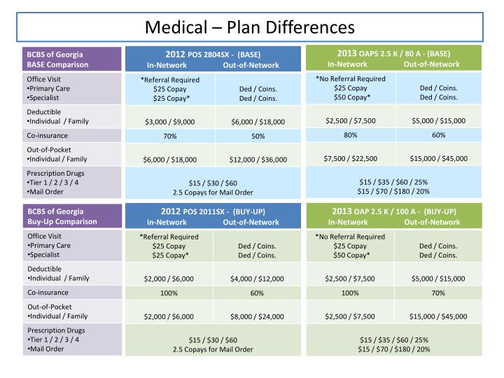 Medical – Plan Differences