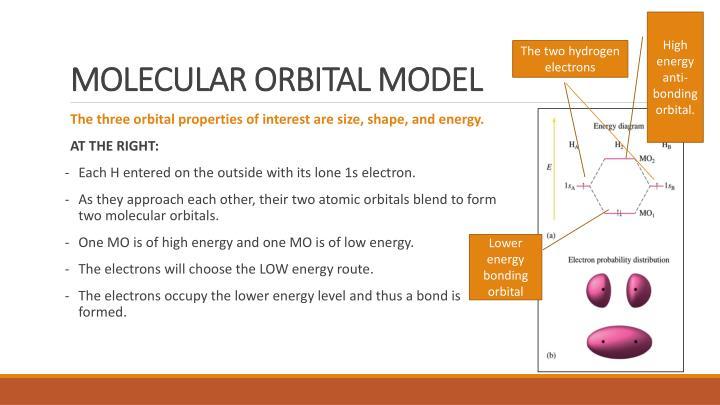 High energy anti-bonding orbital.