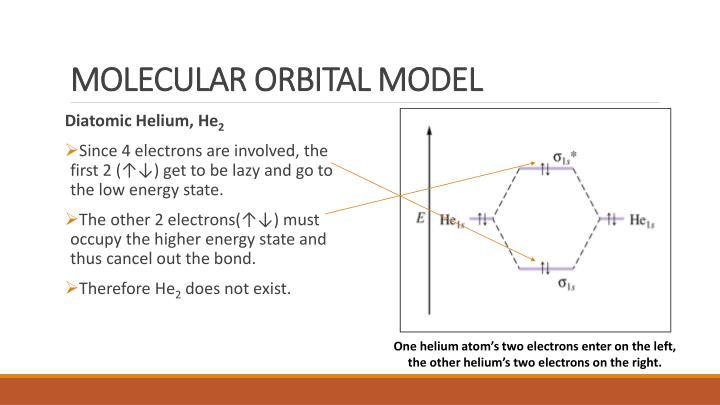 MOLECULAR ORBITAL MODEL