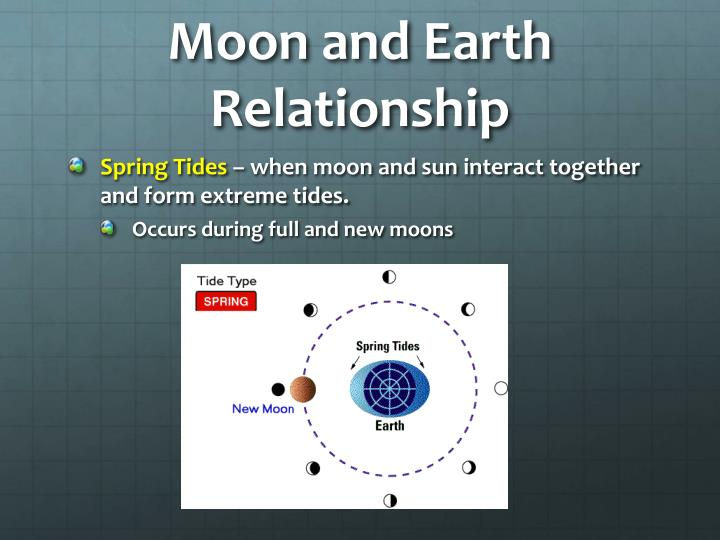 Moon and Earth Relationship