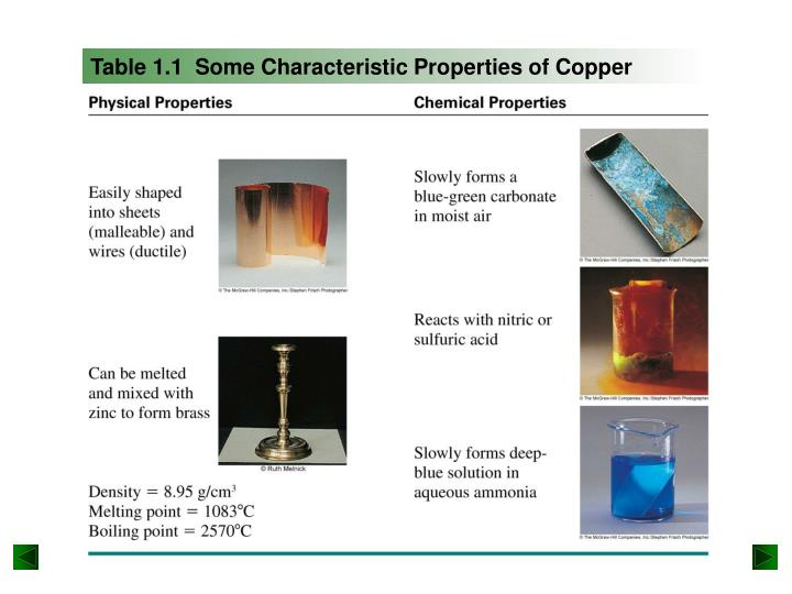 Table 1.1  Some Characteristic Properties of Copper