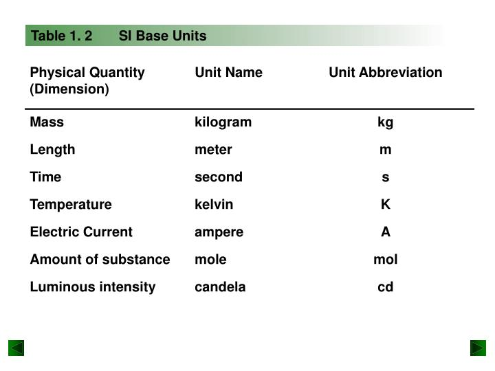 Table 1. 2       SI Base Units