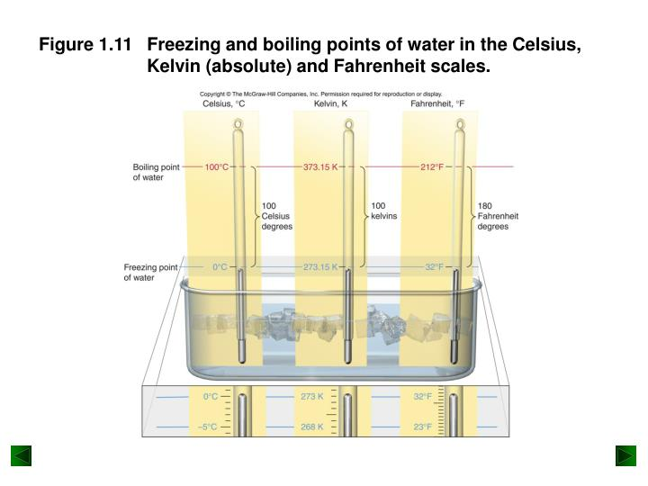 Freezing and boiling points of water in the Celsius, Kelvin (absolute) and Fahrenheit scales.