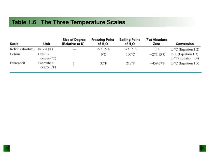 Table 1.6   The Three Temperature Scales
