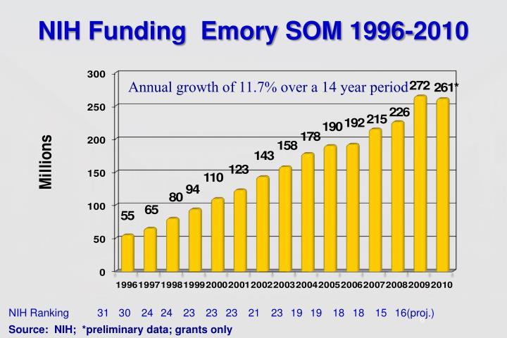 NIH Funding  Emory SOM 1996-2010