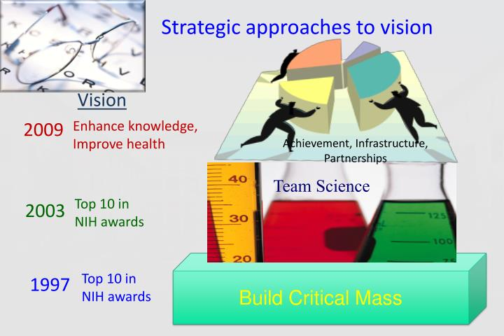 Strategic approaches to vision