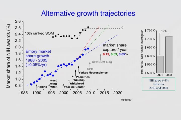 Alternative growth trajectories