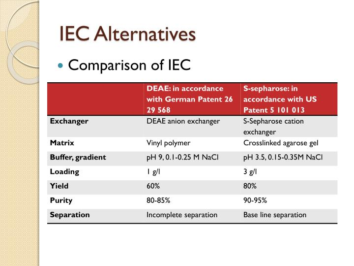 IEC Alternatives