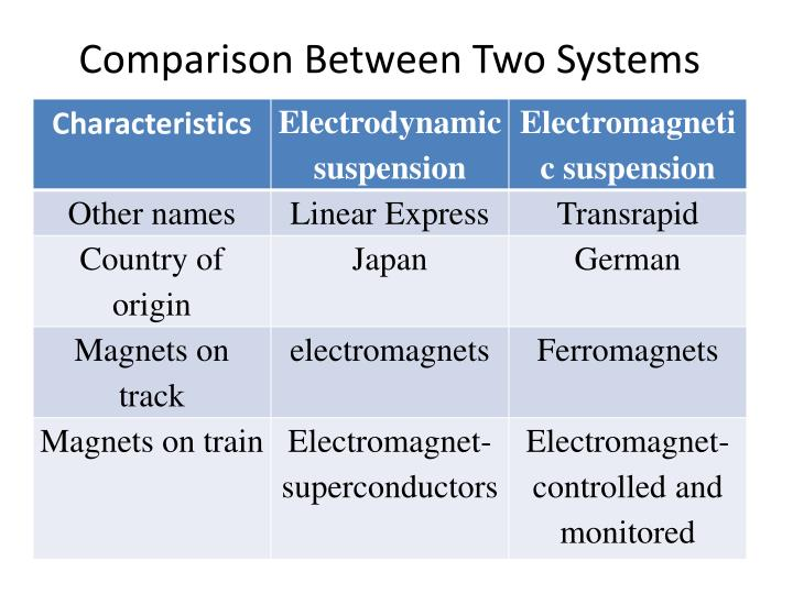 Comparison Between Two Systems