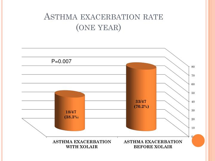 Asthma exacerbation rate