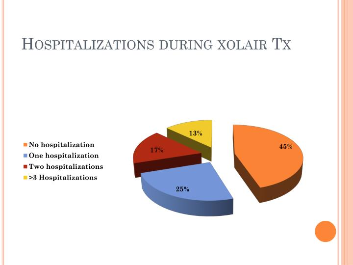 Hospitalizations during