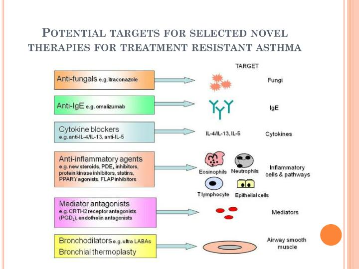 Potential targets for selected novel therapies for treatment resistant asthma