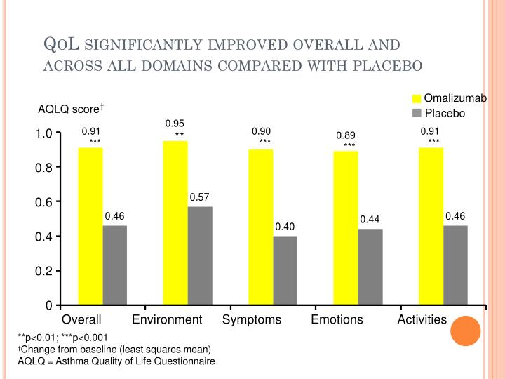 QoL significantly improved overall and across all domains compared with placebo