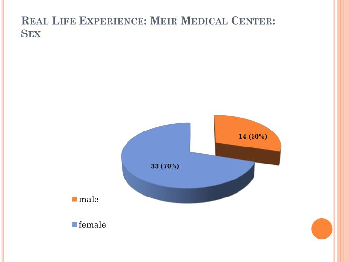 Real Life Experience: Meir Medical Center: Sex