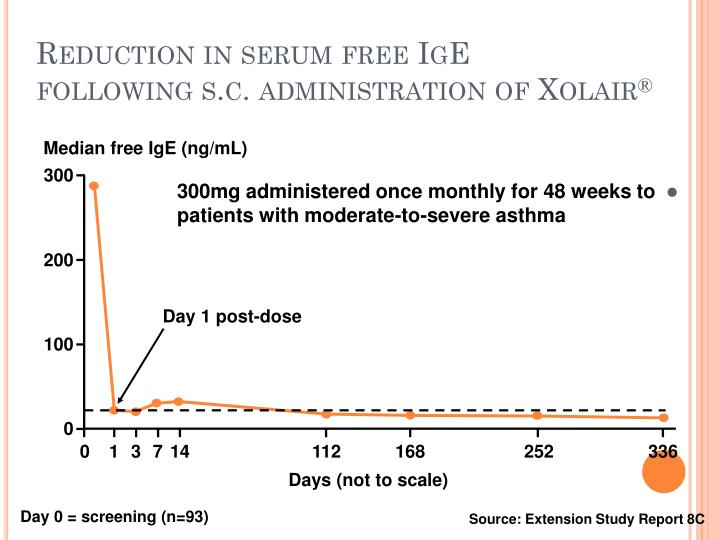 Reduction in serum free IgE