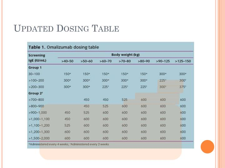 Updated Dosing Table