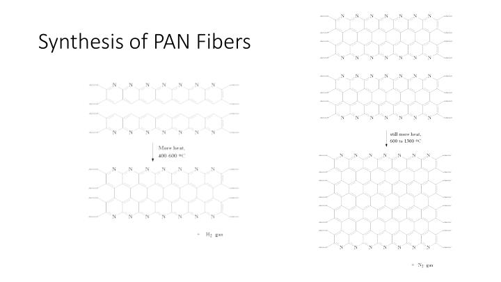 Synthesis of PAN Fibers