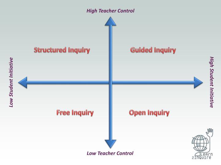 High Teacher Control