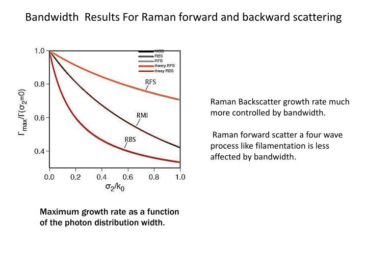 Bandwidth  Results For Raman forward and backward scattering