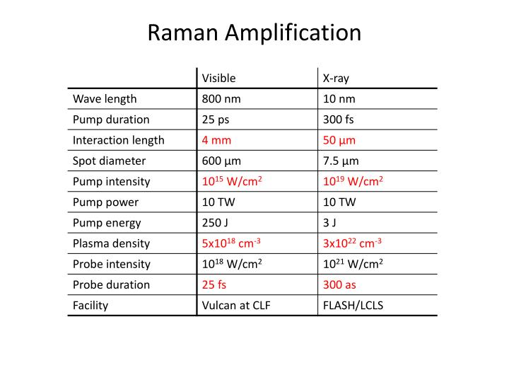 Raman Amplification