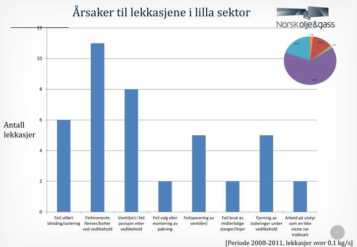 Årsaker til lekkasjene i lilla sektor