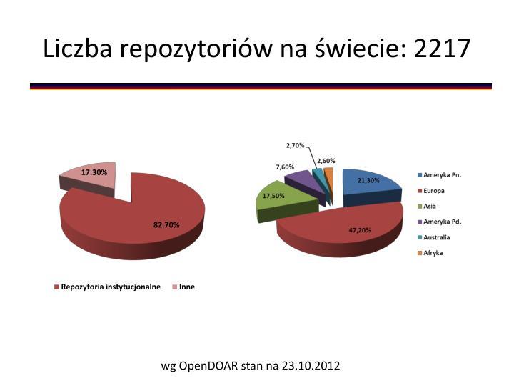 Liczba repozytoriów na świecie: 2217