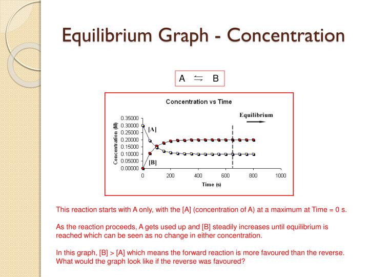 Equilibrium graph concentration