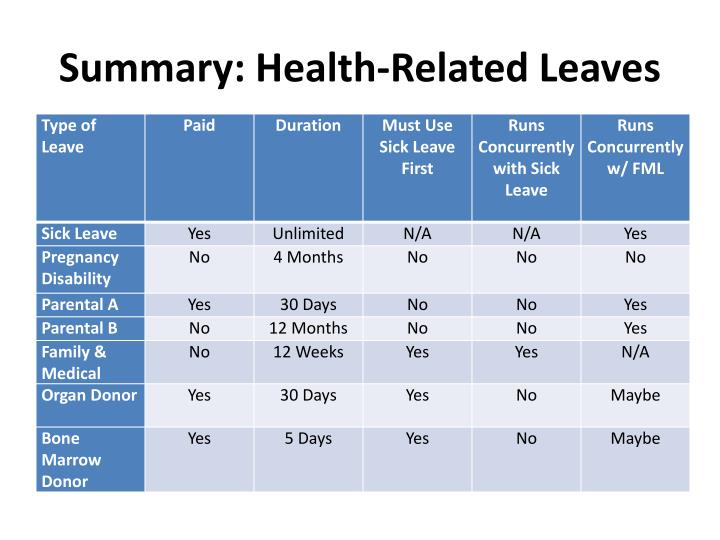 Summary: Health-Related Leaves