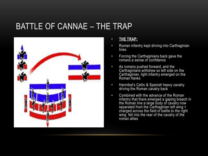 BATTLE OF CANNAE – the trap