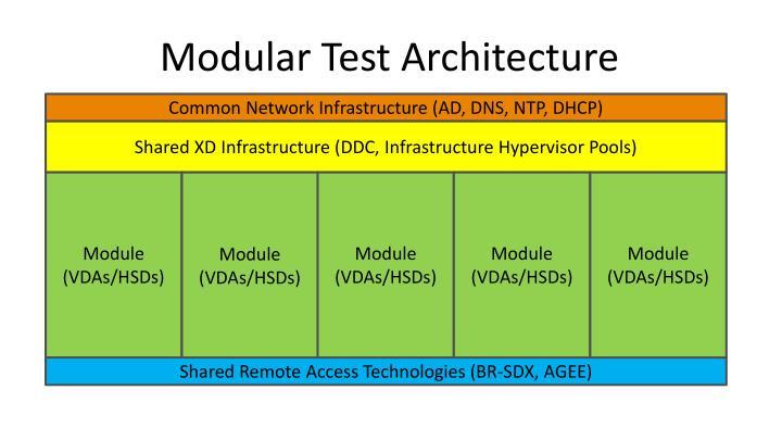 Modular Test Architecture