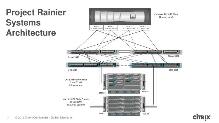 Project Rainier Systems Architecture