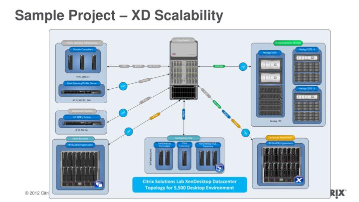 Sample Project – XD Scalability