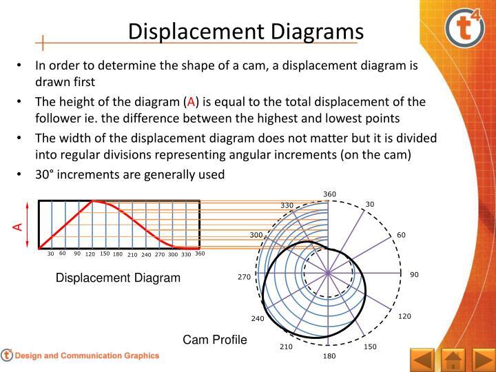 ppt dynamic mechanisms powerpoint presentation id 2171244 displacement chart displacement chart displacement chart displacement chart