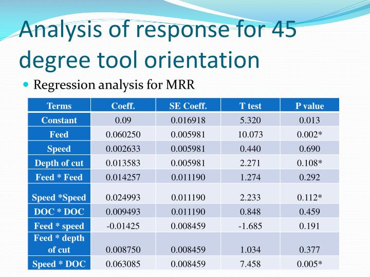 Analysis of response for 45 degree tool orientation