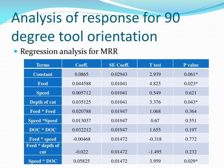 Analysis of response for 90 degree tool orientation