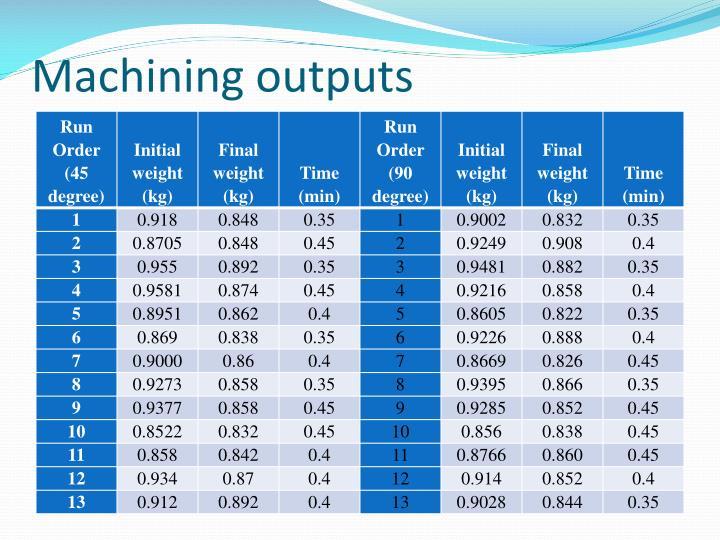 Machining outputs