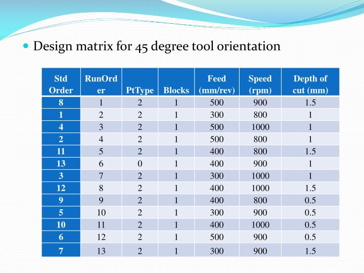Design matrix for 45 degree tool orientation
