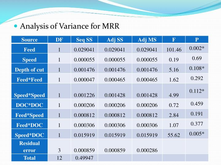 Analysis of Variance for MRR