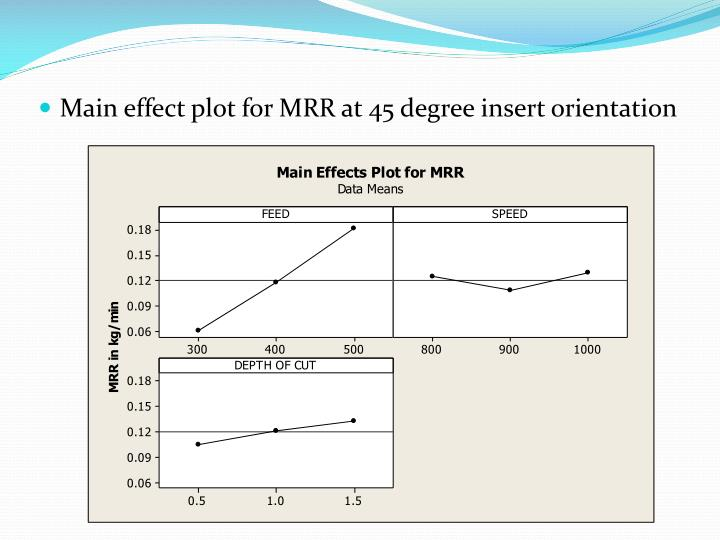 Main effect plot for MRR at 45 degree insert orientation