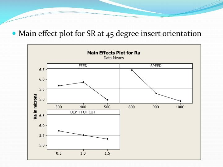 Main effect plot for SR at 45 degree insert orientation