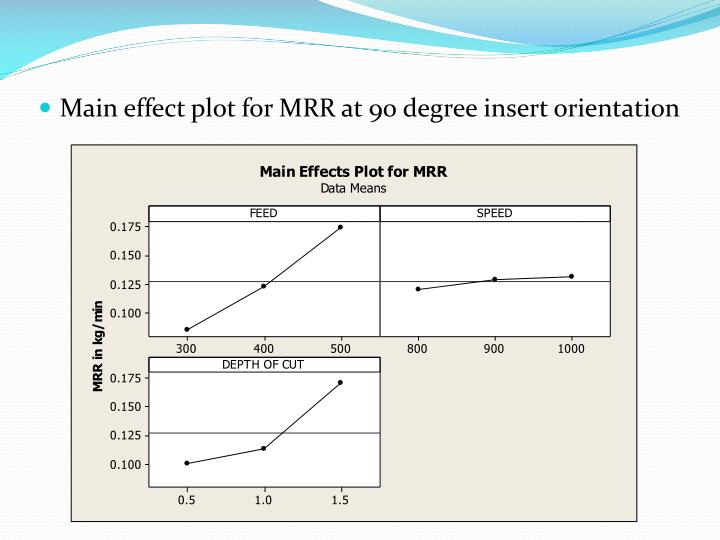 Main effect plot for MRR at 90 degree insert orientation